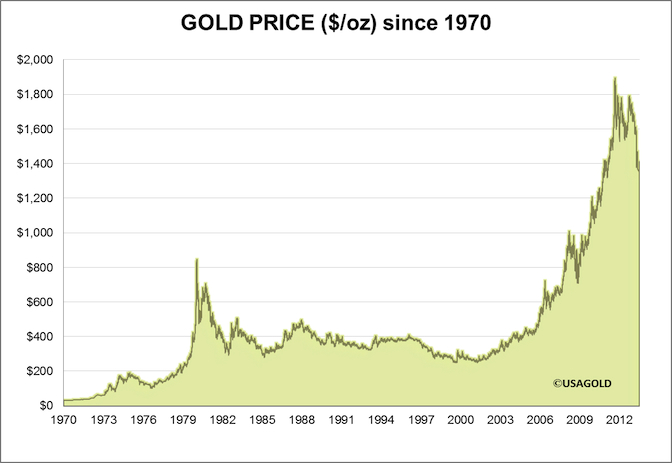 The historical price of gold